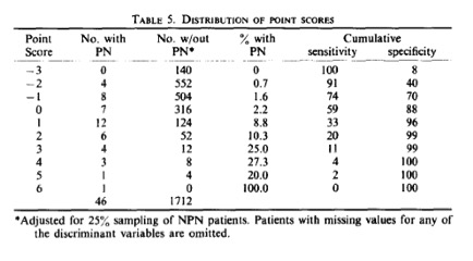 Diehr P, Wood RW, Bushyhead J, Krueger L, Wolcott B, Tompkins RK. Prediction of pneumonia in outpatients with acute cough: a statistical approach. J Chronic Dis. 1984;37(3):215-225